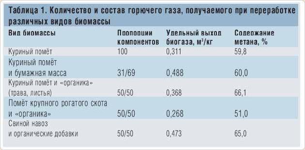 Подсчитать, какое количество свежего навоза с определенной влажностью будет соответствовать 1 кг сухого вещества...